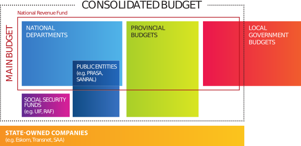 budget-high-level-diagram-2020.png